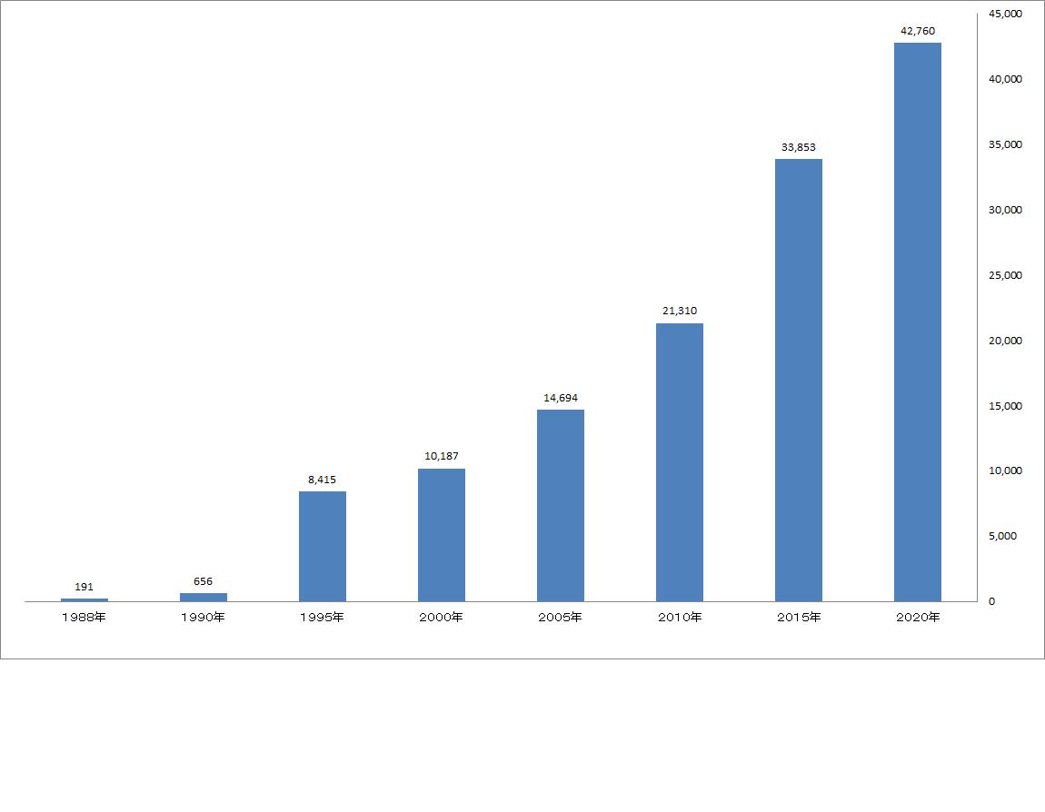 エンバーミングの普及件数グラフ